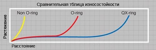 Таблица подбора цепей EK